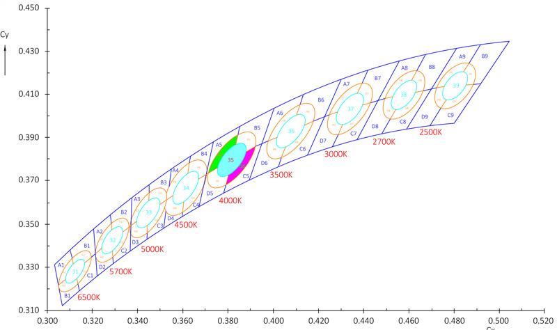 Chromatic Graph